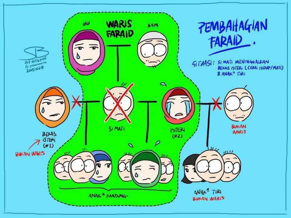 Pembahagian Harta Mengikut Faraid Amry S Blog