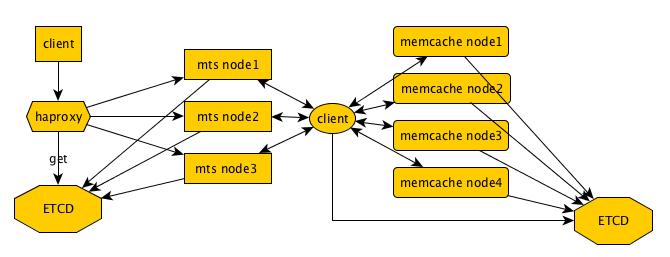 REST Web Service design and deployment | Guoqiang (Bill) Li
