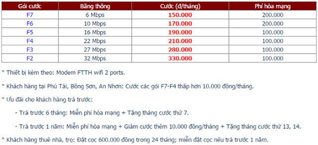 Lắp đặt internet fpt phường Hải Cảng 1