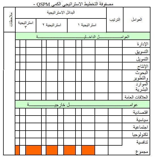 مصفوفة التخطيط الاستراتيجي الكمي