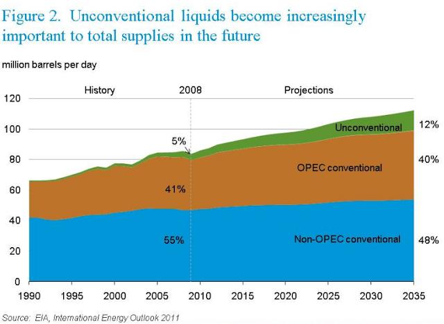 A New Era of Hydrocarbon Fuels: Gas to Liquids & Coal to Liquids thumbnail
