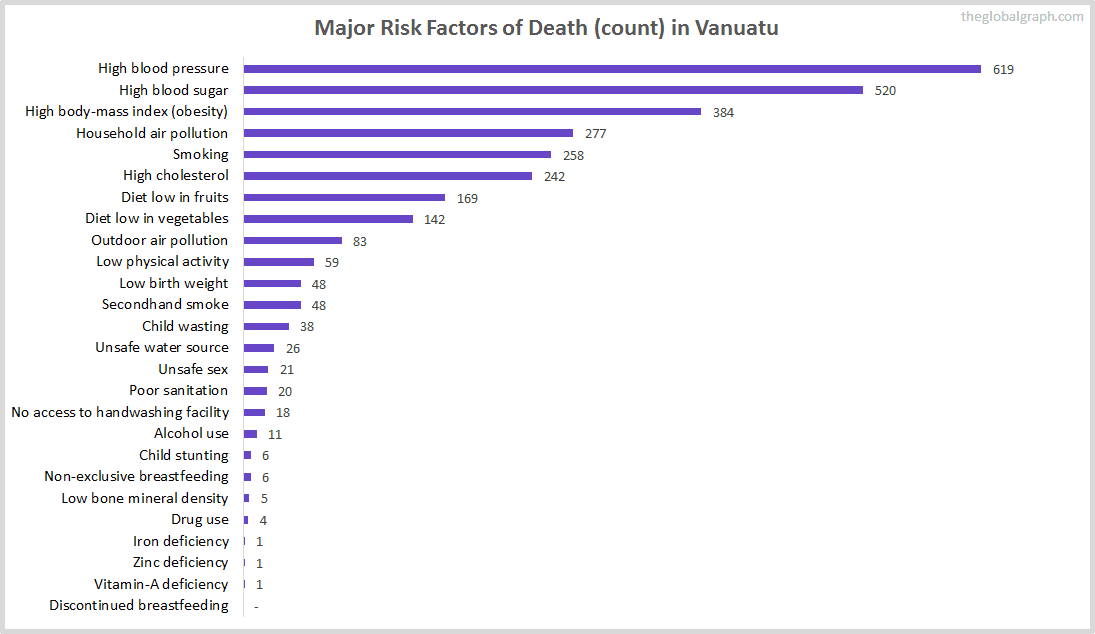 Major Cause of Deaths in Vanuatu (and it's count)