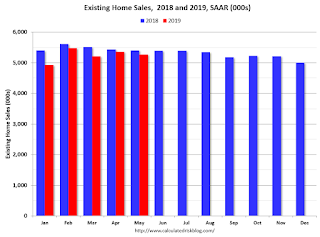 Comments on June Existing Home Sales