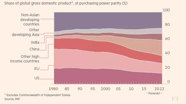O gráfico abaixo mostra as mudanças na participação do PIB global e uma previsão para 2022.