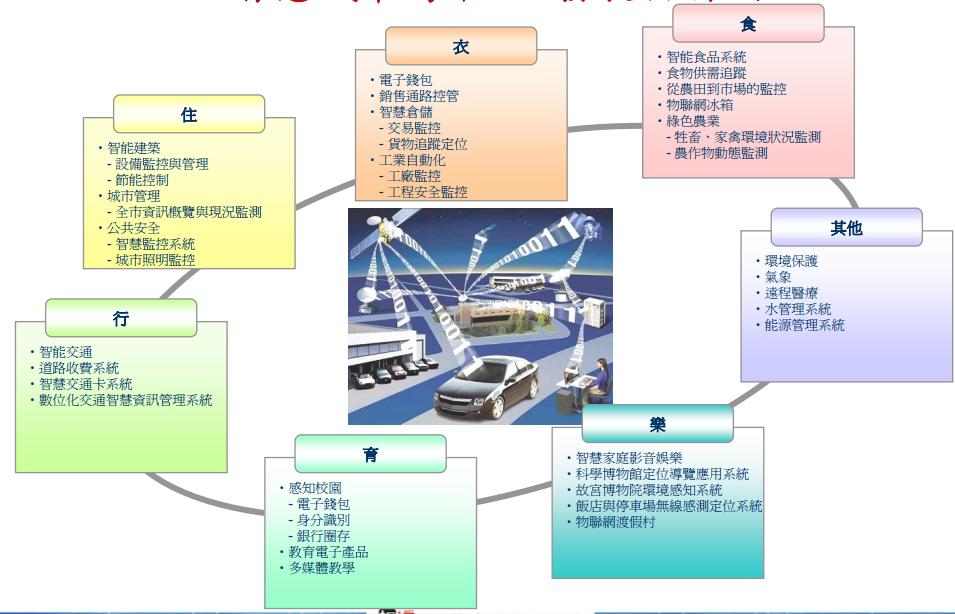 銘傳資工 論文研討: 物聯網多媒體平臺及前瞻應用
