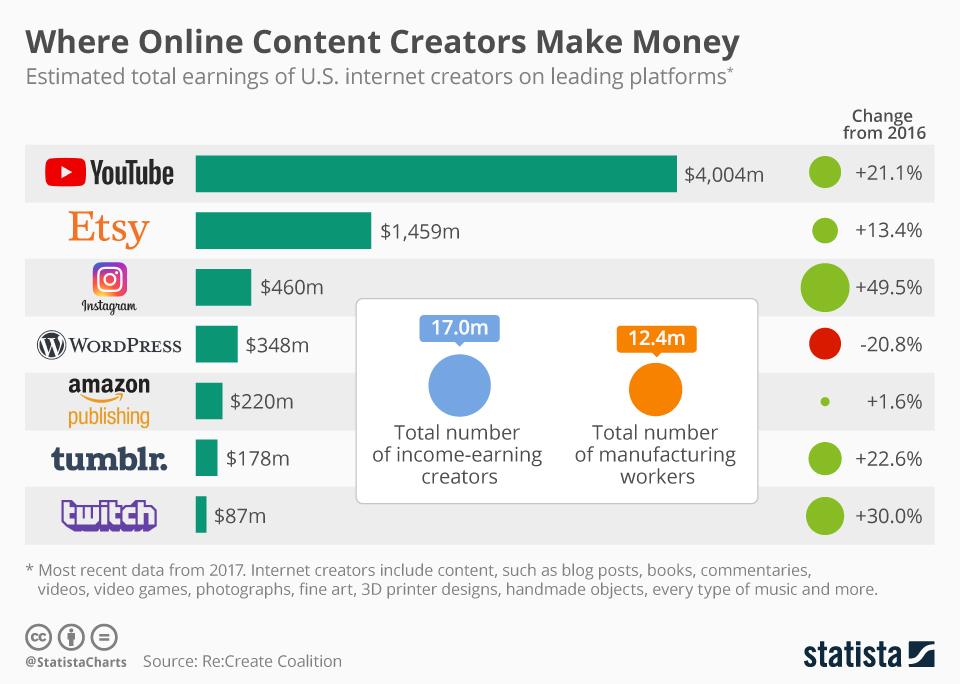 CREATIVE ECONOMY: Where Online Content Creators Make Money