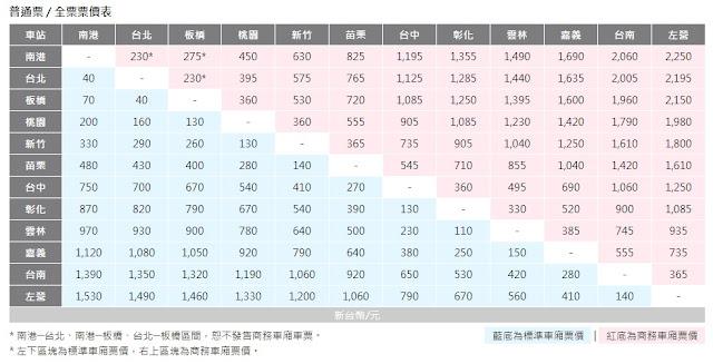 研發養成所 ( Bridan's Blog - 4rdp, For R&D Person ): 訓練數學感 146 ─ 高鐵票怎麼買比較便宜?