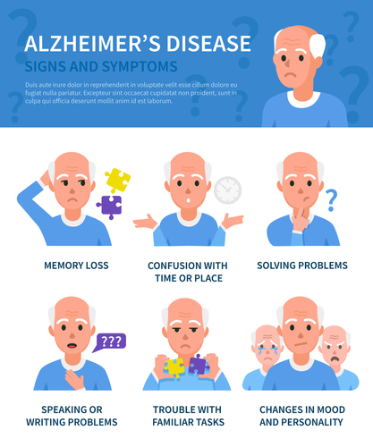 Coconut Oil and Alzheimer's