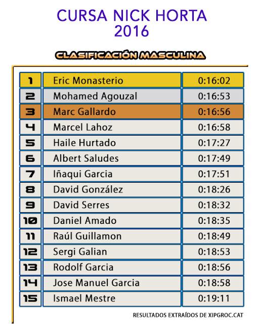 Clasificación Masculina Cursa Nick Horta 2016