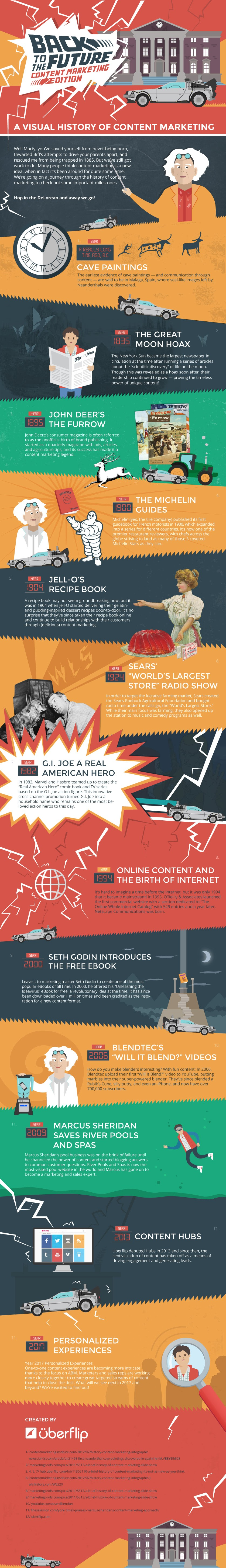 A Visual History of Content Marketing #Infographic