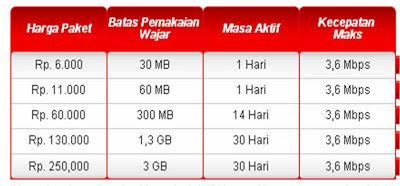 Cara Daftar Paket Intenet Unlimited Flash Telkomsel