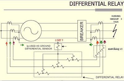 prinsip kerja differential relay
