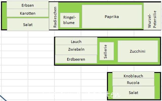Anbauplan-2016-Steiermarkgarten