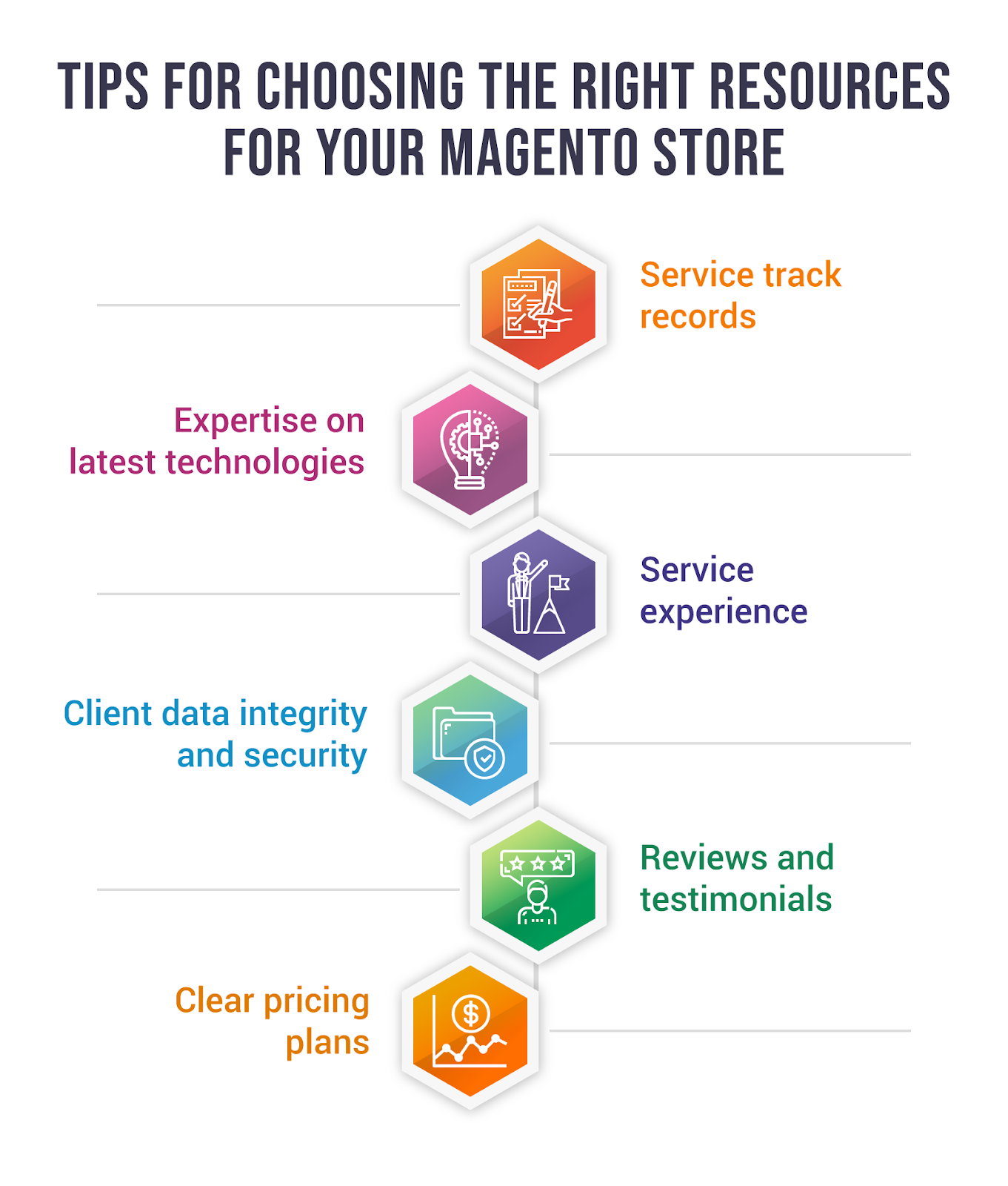 Choosing right solutions for magento ecommerce store