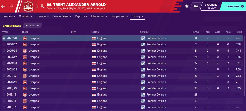 Trent Alexander Arnold: Career History until 2027