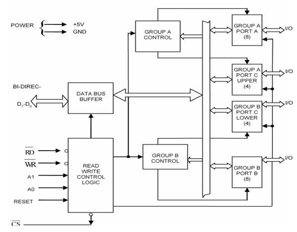 Programmable peripheral interface 8255 studypro functional block diagram of 8255a programmable peripheral interface ppi ccuart Images