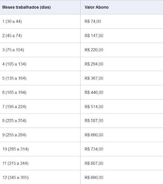 Consulte o calendário de pagamento do Abono Salarial e dos Rendimentos do PIS