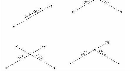 تعلم قياس الزوايا والاتجاهات ~ المساحة