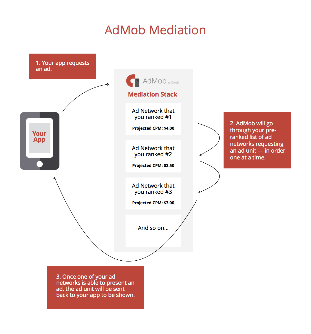 AdMob-Mediation