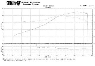 GB250パワーチェック結果グラフ