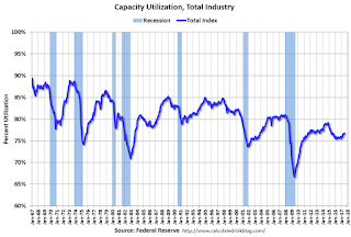 Industrial Production Increased 0.2% in July