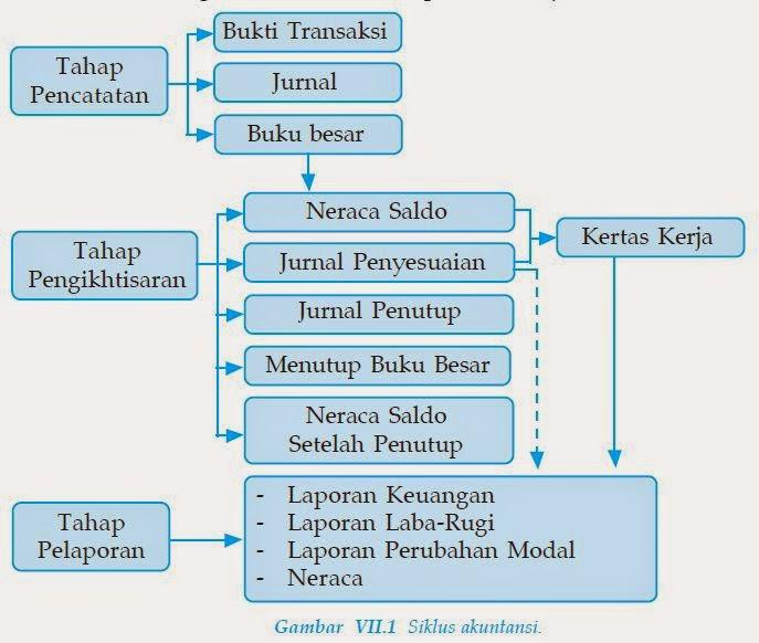 Akuntansi Perusahaan Jasa Akuntansi
