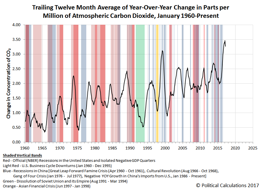Trailing Twelve Month Average of Year-Over-Year Change in Parts per Million of Atmospheric Carbon Dioxide, January 1960-March 2017