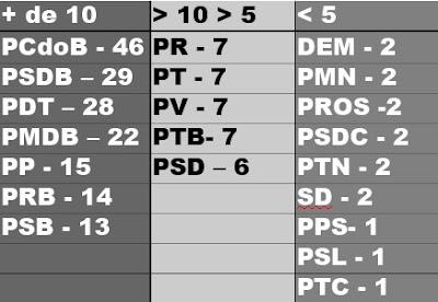 PCdoB - 46 PSDB - 28 PDT - 26 PMDB - 23 PP - 15 PRB - 14 PSB - 13 PR - 7 PT - 7 PV - 7 PSD- 6 PTB - 7 DEM - 2 PMN - 2 PROS -2 PSDC - 2 PTN - 2 SD - 2 PPS- 1 PSL - 1 PTC - 1