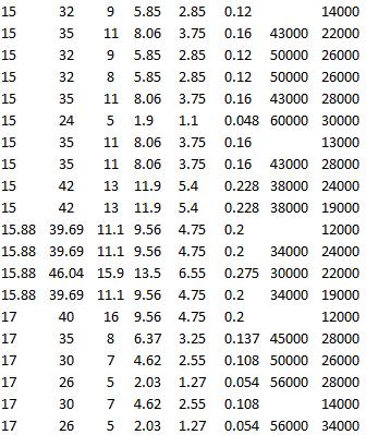 SKF 61802-2Z, SKF 6202-RSH, SKF 6202-Z, SKF 6302, SKF 6302-2Z, SKF RLS 5-2RS1, SKF RLS 5, SKF RMS 5, SKF RLS 5-2Z
