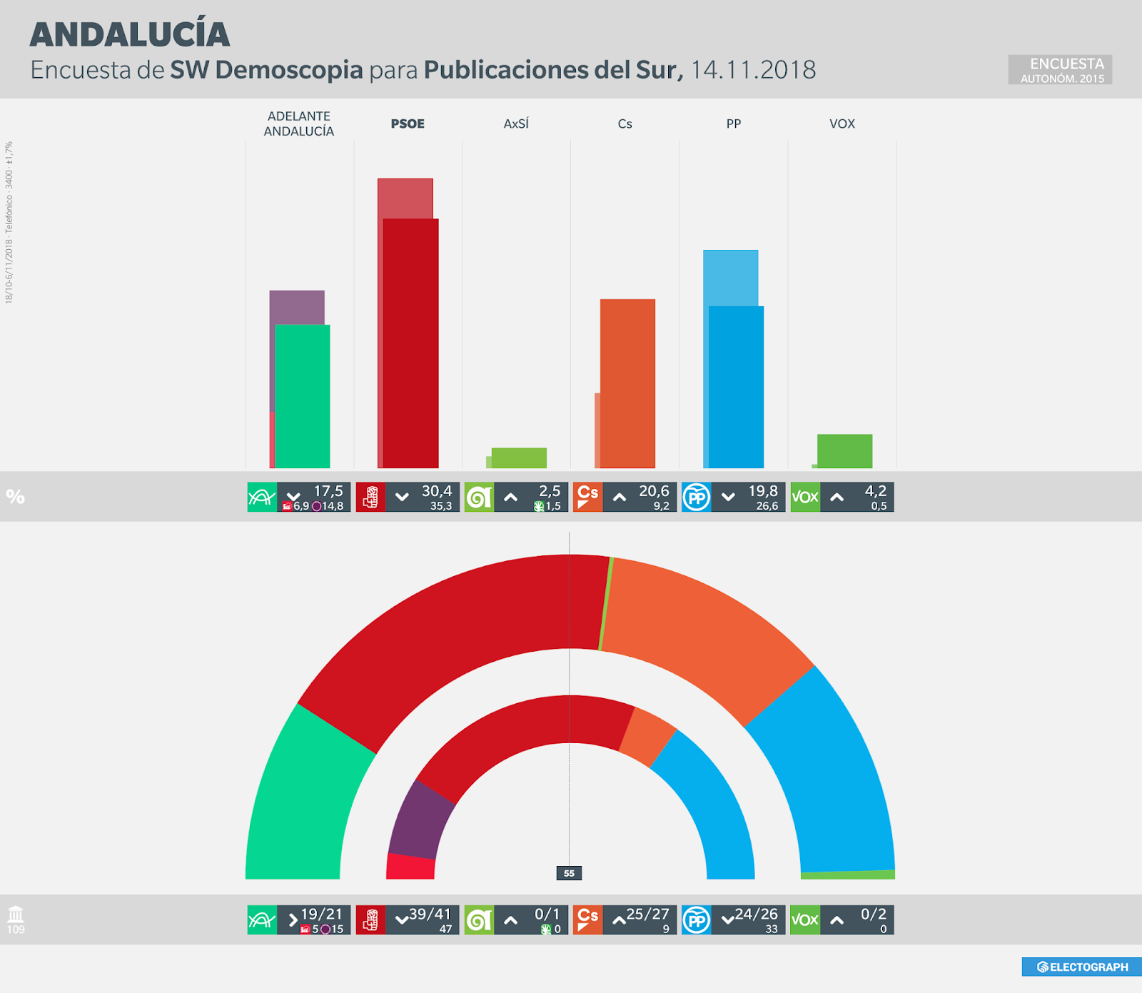 Gráfico de la encuesta para elecciones autonómicas en Andalucía realizada por SW Demoscopia para Publicaciones del Sur en noviembre de 2018