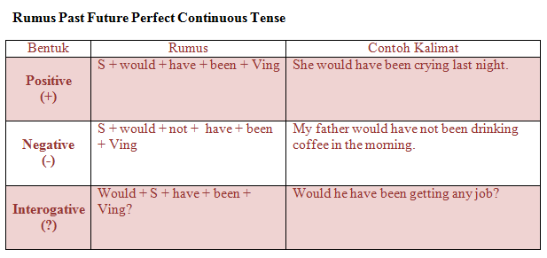 Materi, Rumus, dan Contoh Kalimat Past Future Perfect Continuous Tense