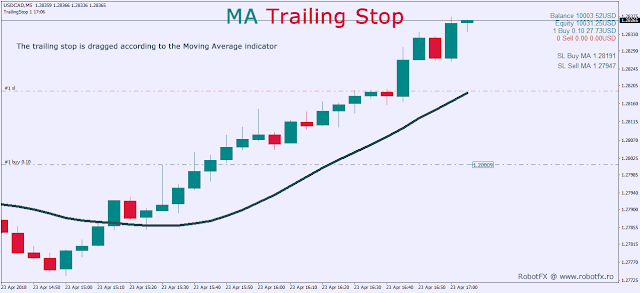 Moving Average Trailing Stop