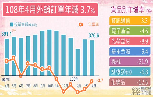 4月外銷訂單年減3.7% 統計處:減幅優於預期