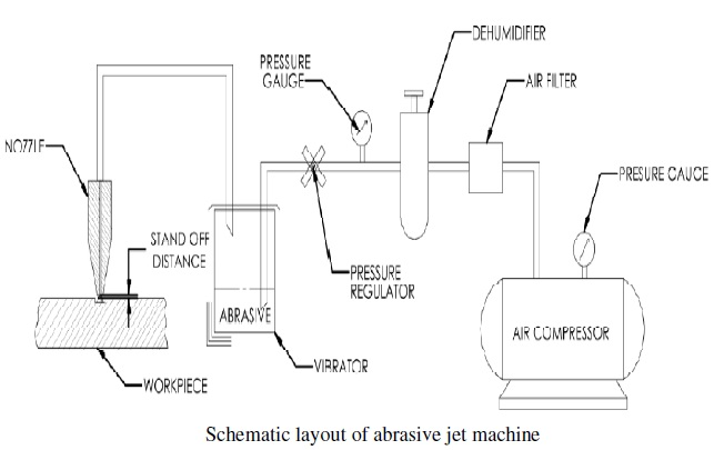 Block Diagram of Abrasive water jet machining