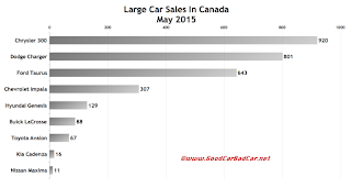 Canada large car sales chart May 2015