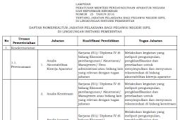 Permenpan RB No 25 [Tahun] 2016 (Tentang) Nomenklatur Jabatan PELAKSANA bagi PNS di LINGKUNGAN INSTANSI PEMERINTAH