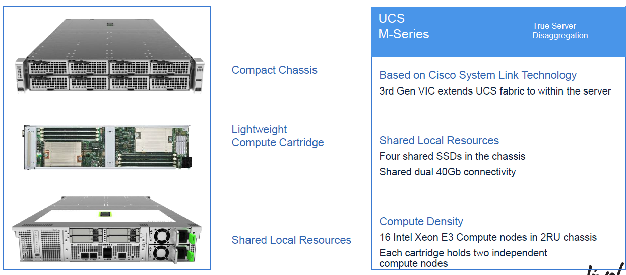 Discover Technology: Cisco - UCS - M-Series - Overview