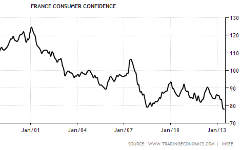 Sober Look: France and the Eurozone recovery