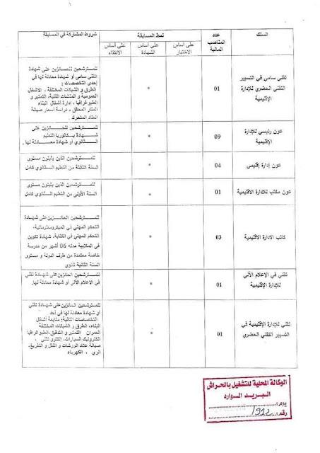 إعلان عن توظيف ببلدية الحراش، دائرة الحراش، الجزائر العاصمة -- ديسمبر 2018