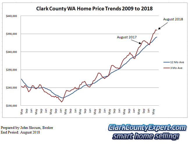 Clark County Home Sales August 2018- Average Sales Price Trends