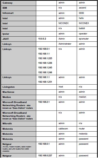Router Default Password,default router password,default password for router,Default Router Password list,Router Password List