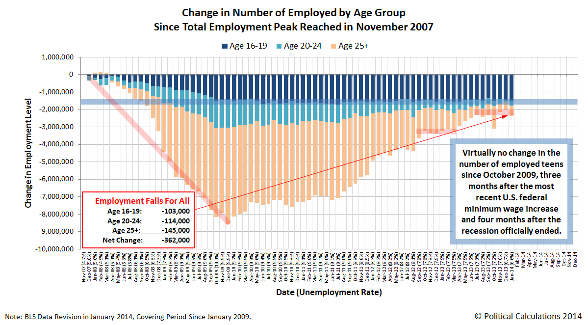Change in the Number of Employed by Age Since Total Employment Peak in November 2007, through January 2014