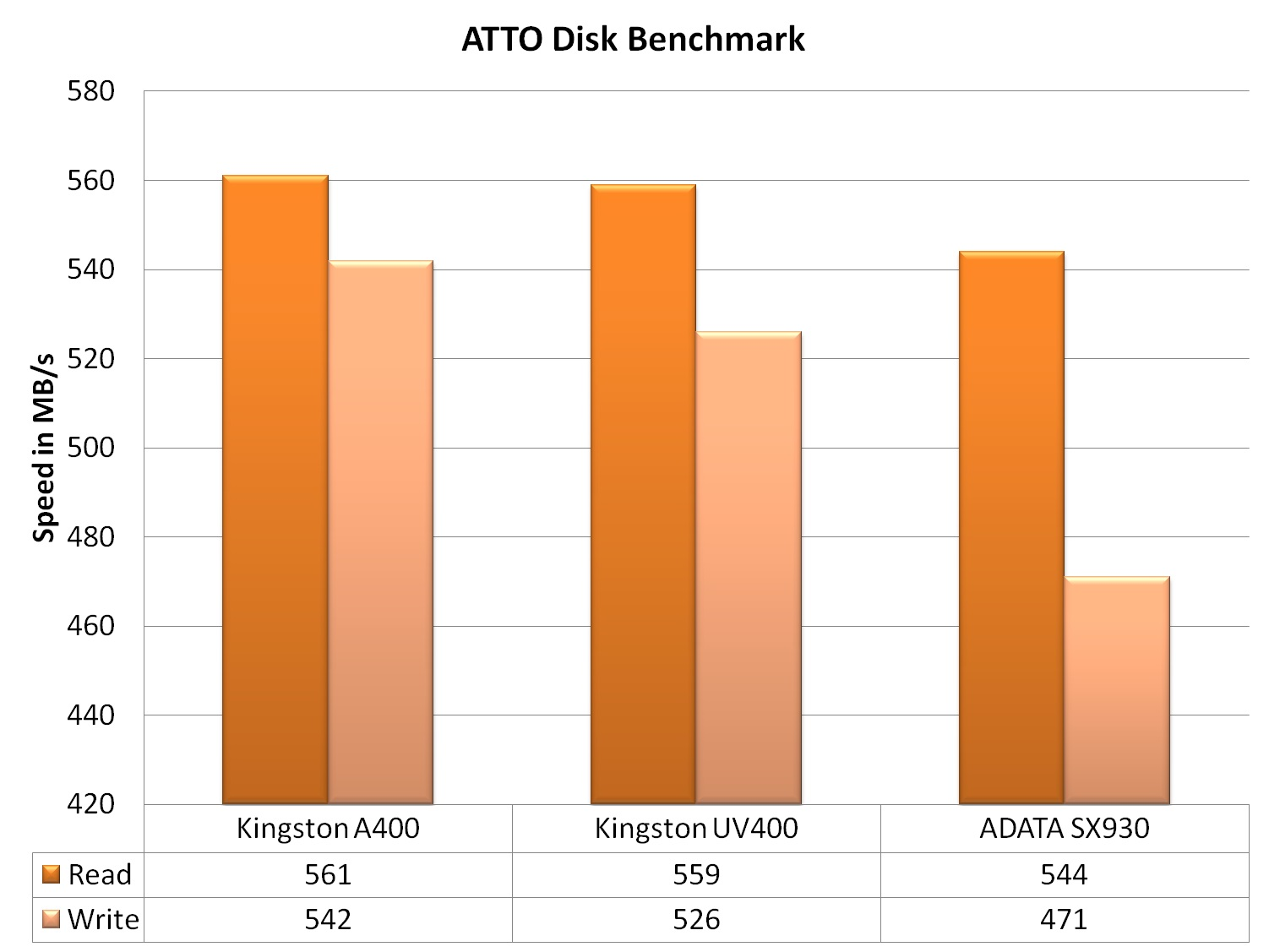 Kingston A400 240GB SSD Review ~ Computers and More