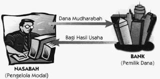 Rukun dan syarat sahnya akad tabungan mudharabah