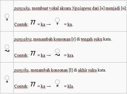Bahasa sunda (kuno dan baru), bahasa jawa (kuno, cirebon, banten,. Budaya Sunda ^_^: BELAJAR AKSARA SUNDA / BAHASA SUNDA