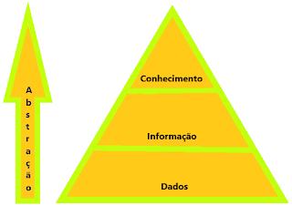 dados, informacao, conhecimento, qual a diferenca