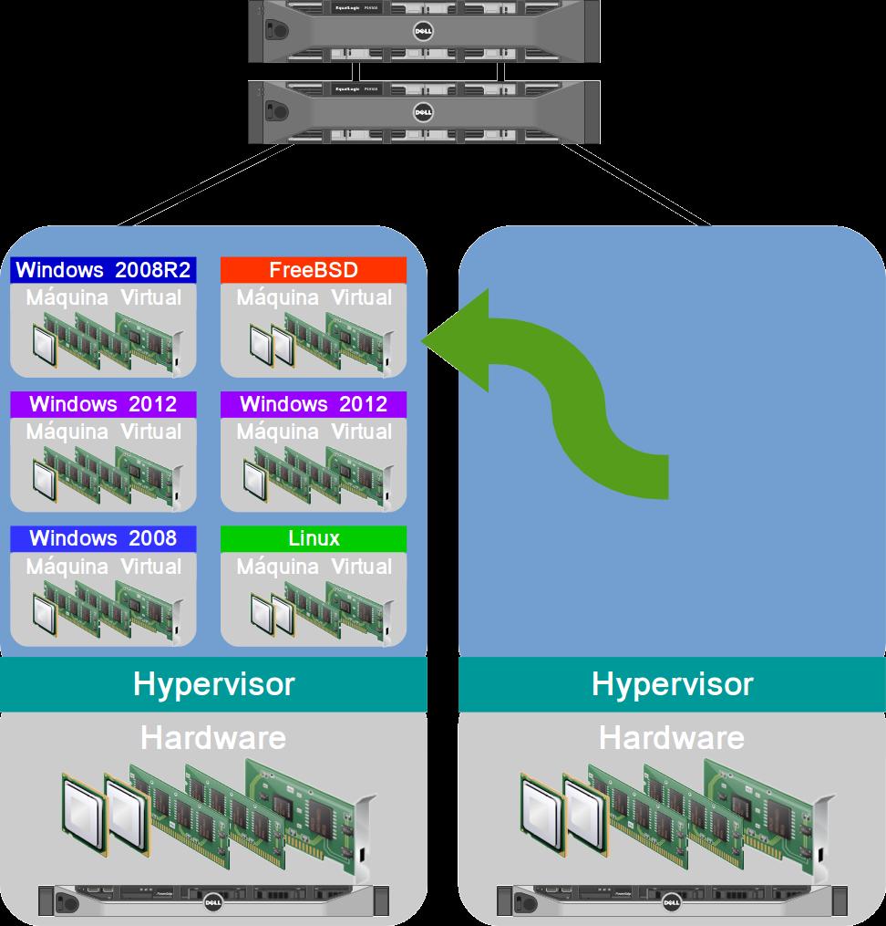 Manutenção programada com Virtualização