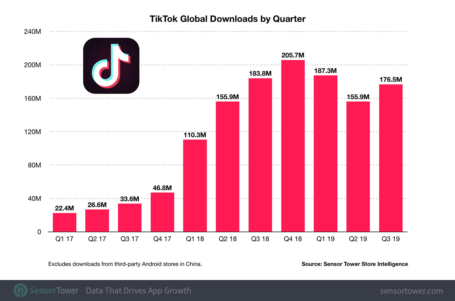 TikTok Global Download Stats