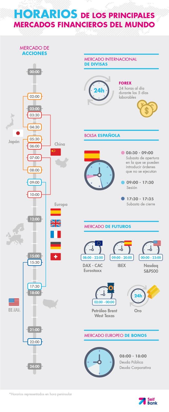 Horarios mercado financiero