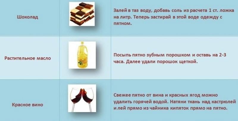 Как убрать жирное пятно на одежде фото